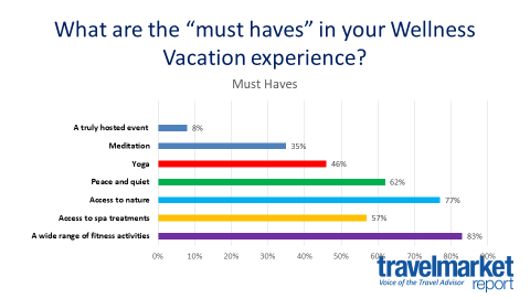 """What are the """"must haves"""" in your Wellness Vacation experience?"""
