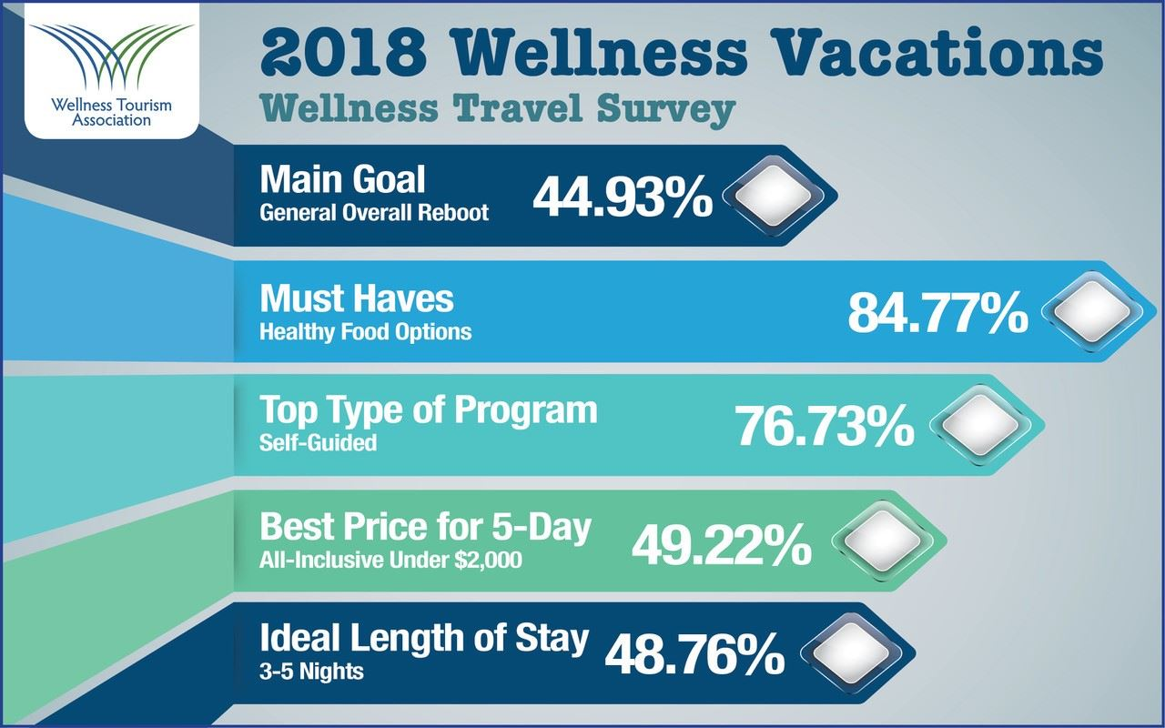 Wellness Tourism Association's 2018 Survey Reveals What Consumers Want in a Wellness Vacation, 2020 Consumer Survey Currently in the Works