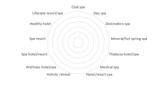 Wellbeing travel chart